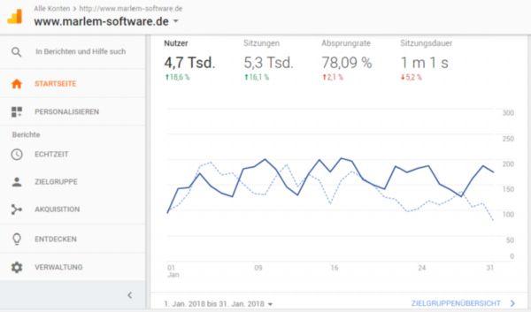 Webseitenbesucher auf der Unternehmenswebseite www.marlem-software.de Google Analytics Januar 2018: Webseitenbesucher: 4700, Webseitenbesuche 5300